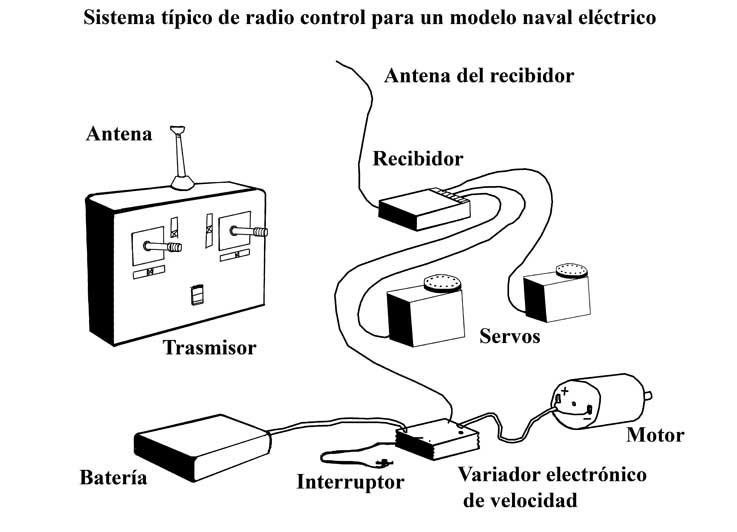 Condensadores y Diagramas Esquemáticos para las Radios
