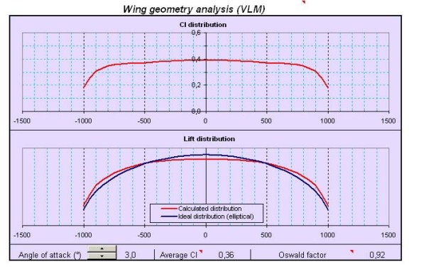 wing geometry analysis Mallam 14
